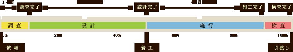 flow_percent